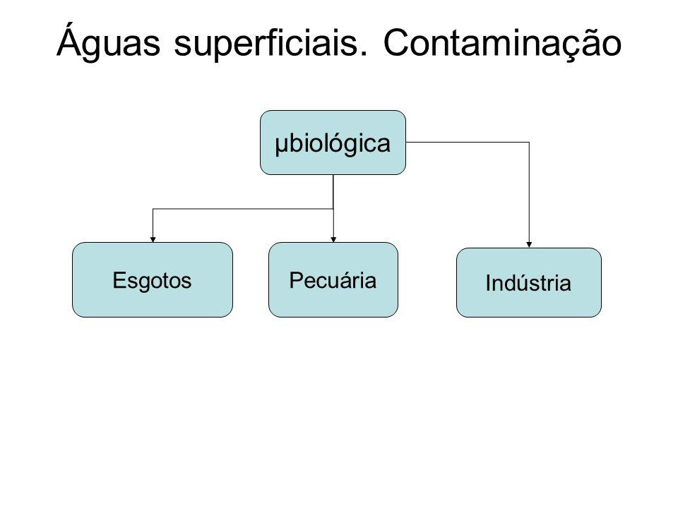 Águas superficiais. Contaminação μbiológica EsgotosPecuária Indústria