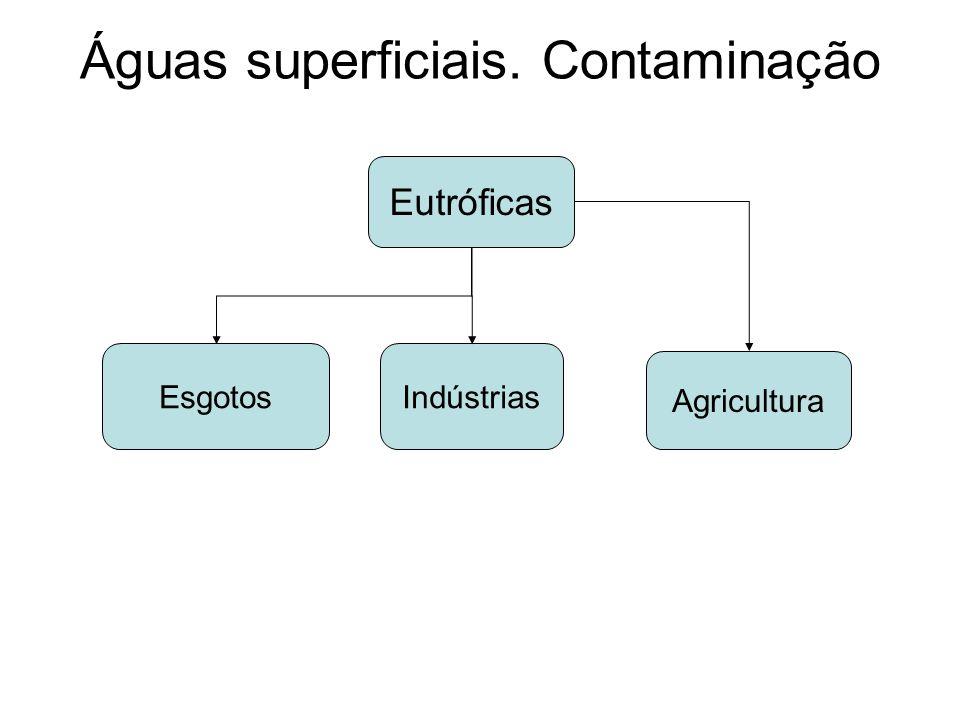 Águas superficiais. Contaminação Eutróficas EsgotosIndústrias Agricultura