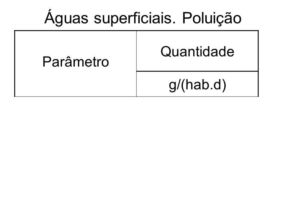 Águas superficiais. Poluição DBO60,0 S.S.T90,0 NTK15,0 P4,0 Parâmetro Quantidade g/(hab.d)