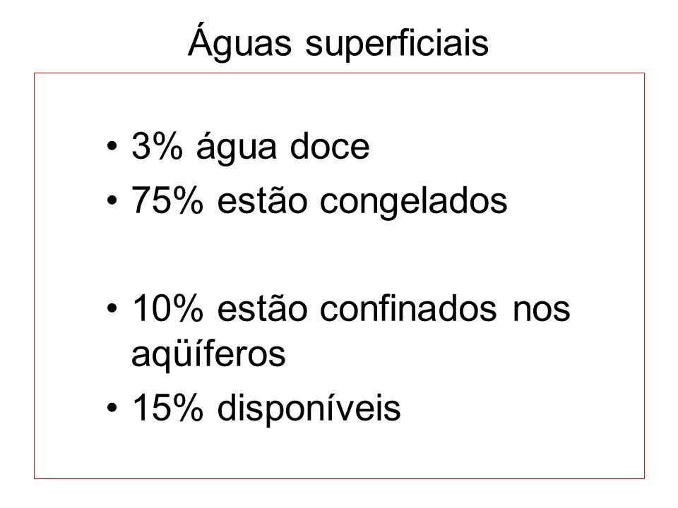 Águas superficiais 3% água doce 75% estão congelados 10% estão confinados nos aqüíferos 15% disponíveis