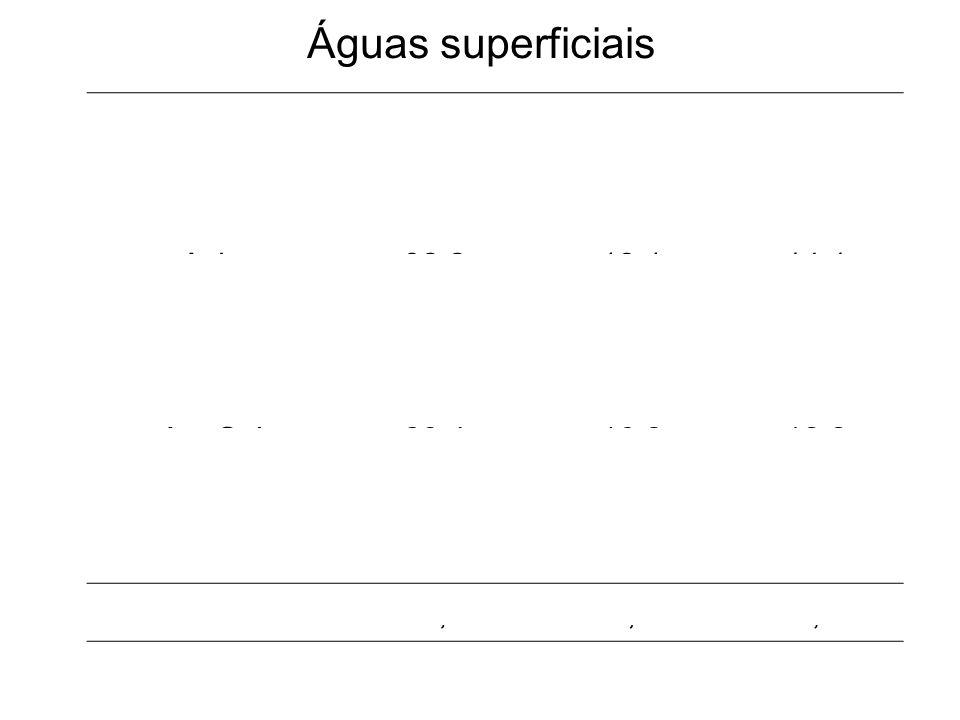 Águas superficiais PrecipitaçãoEvaporaçãoDrenagem Continentekm 3 /a Europa8,295,322,97 Asia32,218,114,1 Africa22,317,74,6 America Norte18,310,18,18 Am