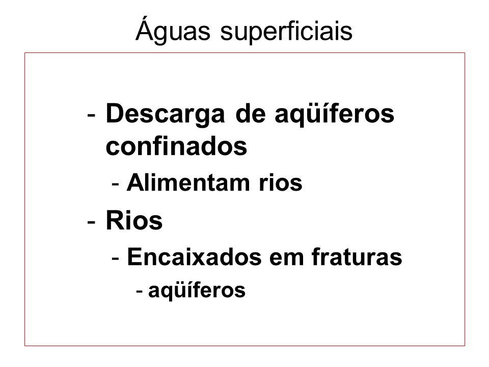 Águas superficiais -Descarga de aqüíferos confinados -Alimentam rios -Rios -Encaixados em fraturas -aqüíferos