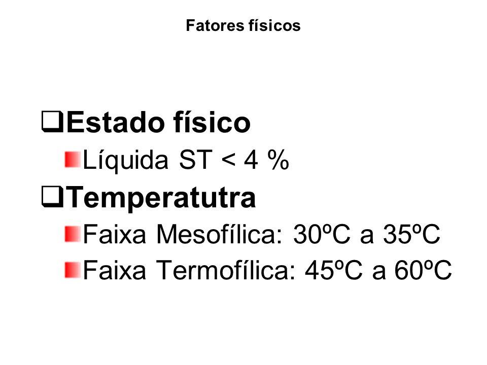 Fatores físicos Estado físico Líquida ST < 4 % Temperatutra Faixa Mesofílica: 30ºC a 35ºC Faixa Termofílica: 45ºC a 60ºC