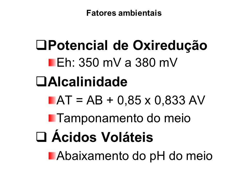 Fatores ambientais Potencial de Oxiredução Eh: 350 mV a 380 mV Alcalinidade AT = AB + 0,85 x 0,833 AV Tamponamento do meio Ácidos Voláteis Abaixamento