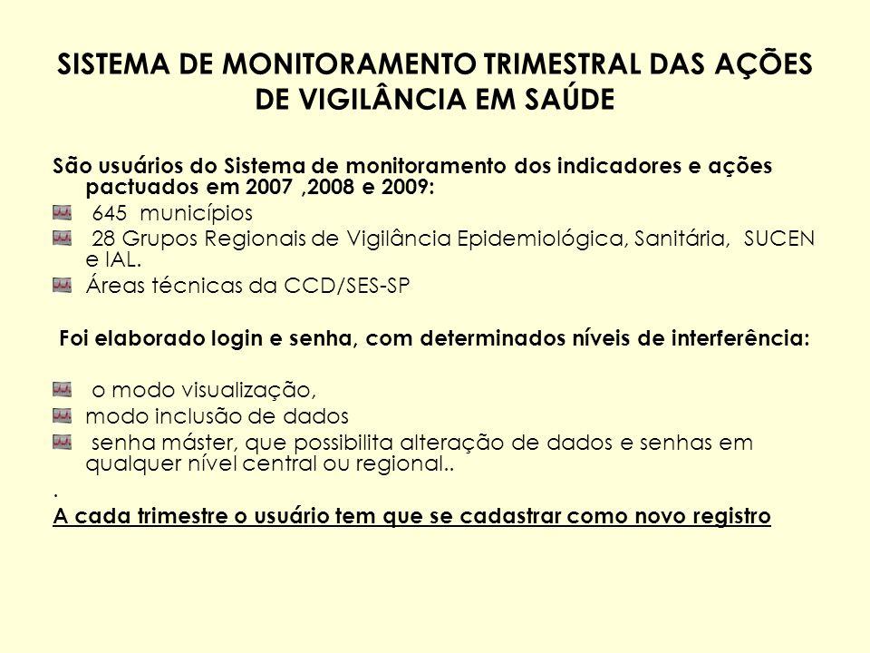 São usuários do Sistema de monitoramento dos indicadores e ações pactuados em 2007,2008 e 2009: 645 municípios 28 Grupos Regionais de Vigilância Epide