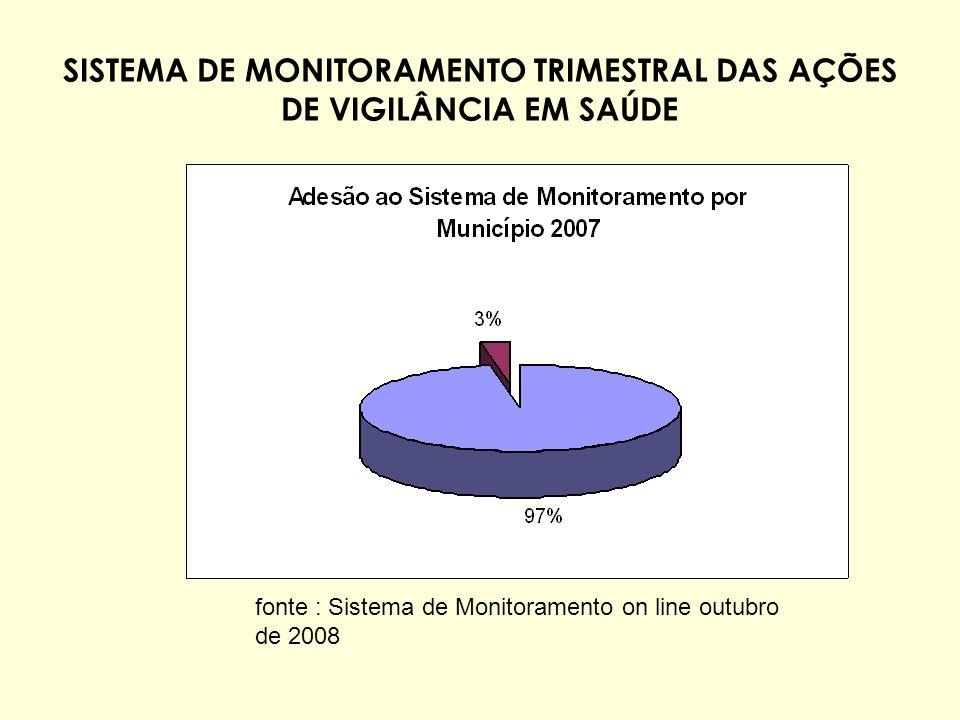fonte : Sistema de Monitoramento on line outubro de 2008