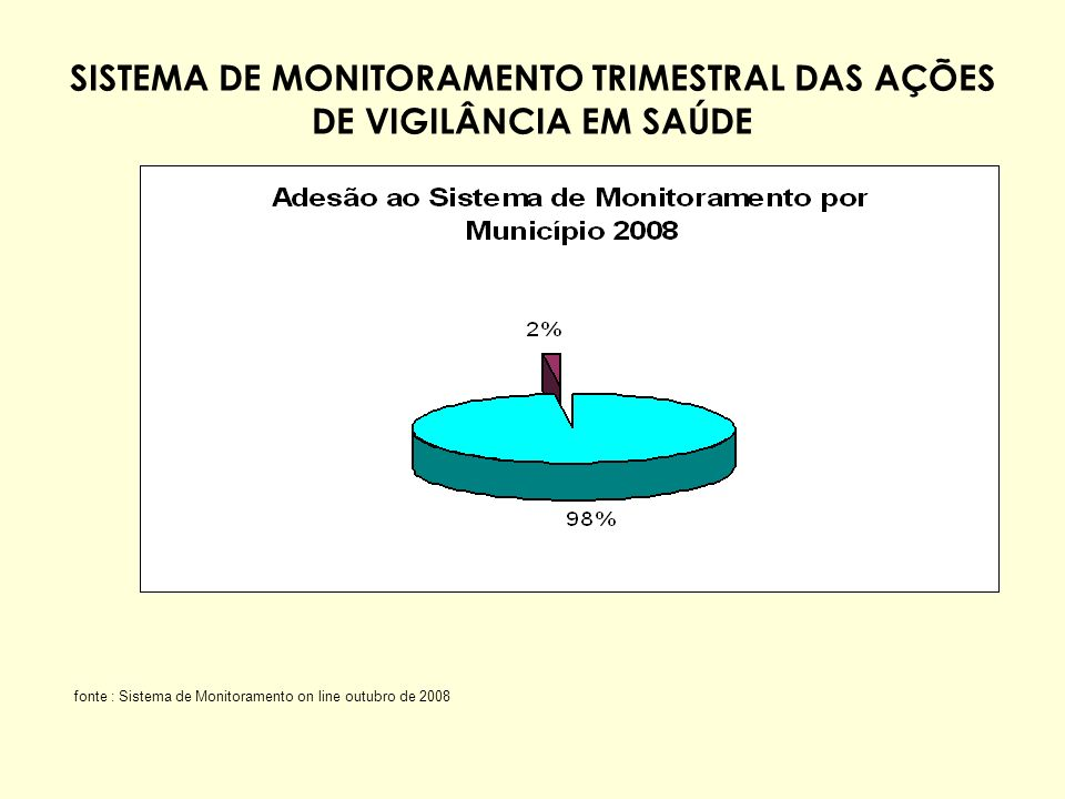 SISTEMA DE MONITORAMENTO TRIMESTRAL DAS AÇÕES DE VIGILÂNCIA EM SAÚDE fonte : Sistema de Monitoramento on line outubro de 2008