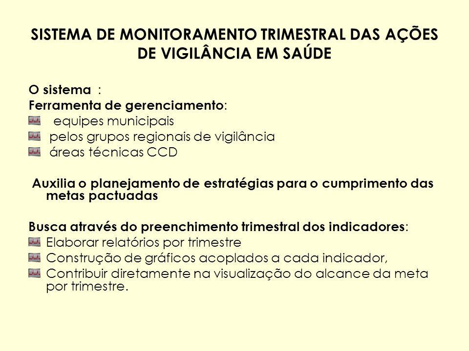 SISTEMA DE MONITORAMENTO TRIMESTRAL DAS AÇÕES DE VIGILÂNCIA EM SAÚDE O sistema : Ferramenta de gerenciamento : equipes municipais pelos grupos regiona