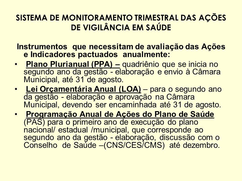 SISTEMA DE MONITORAMENTO TRIMESTRAL DAS AÇÕES DE VIGILÂNCIA EM SAÚDE Instrumentos que necessitam de avaliação das Ações e Indicadores pactuados anualm