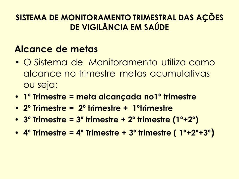 SISTEMA DE MONITORAMENTO TRIMESTRAL DAS AÇÕES DE VIGILÂNCIA EM SAÚDE Alcance de metas O Sistema de Monitoramento utiliza como alcance no trimestre met