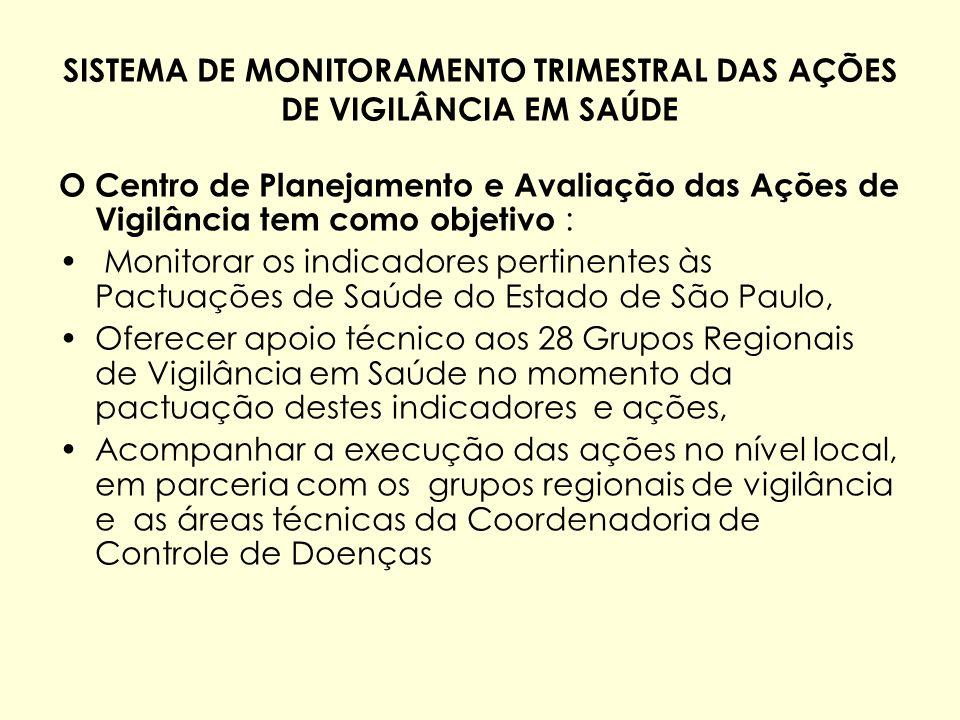 SISTEMA DE MONITORAMENTO TRIMESTRAL DAS AÇÕES DE VIGILÂNCIA EM SAÚDE O Centro de Planejamento e Avaliação das Ações de Vigilância tem como objetivo :