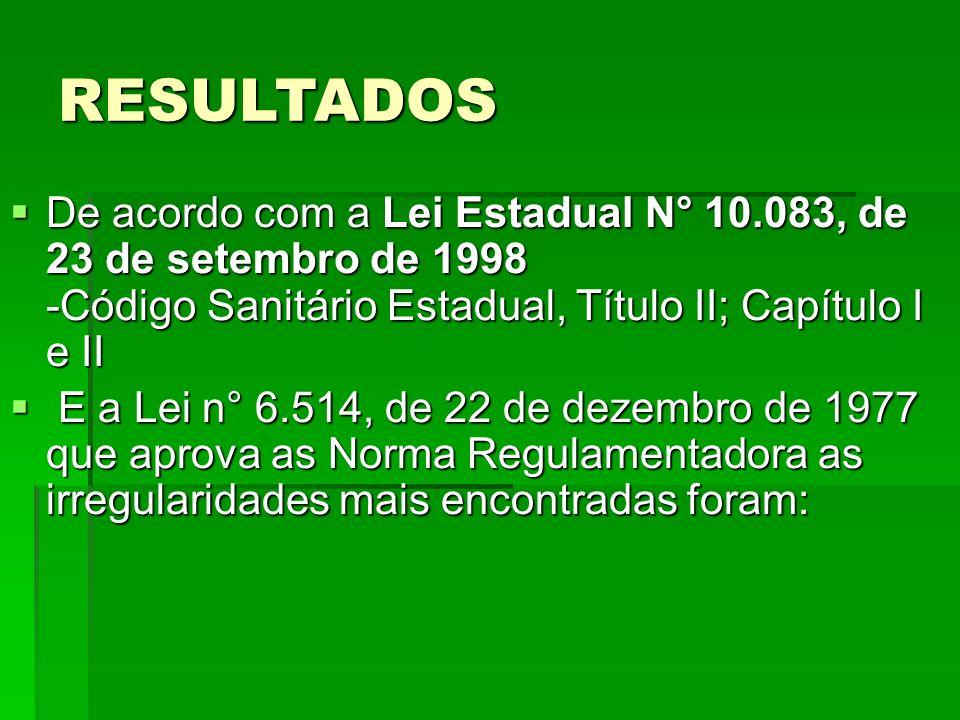 RESULTADOS De acordo com a Lei Estadual N° 10.083, de 23 de setembro de 1998 -Código Sanitário Estadual, Título II; Capítulo I e II De acordo com a Le