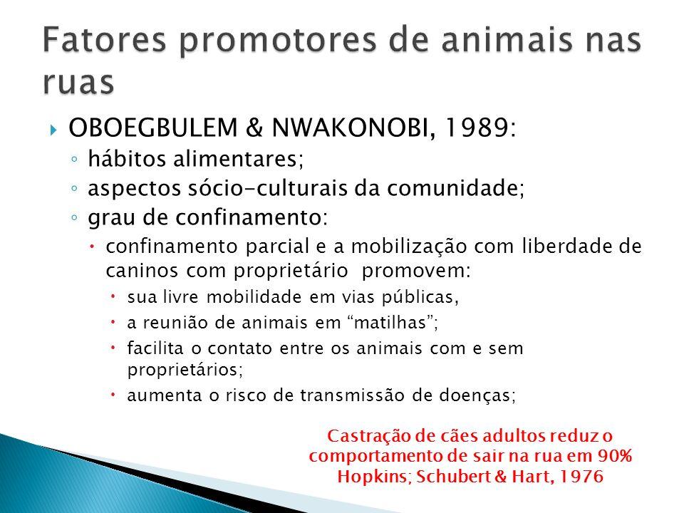 OBOEGBULEM & NWAKONOBI, 1989: 77,6% dos cães nunca ficavam confinados, 22,4% eram parcialmente confinados (dia ou noite) e 0% ficavam sempre confinados.