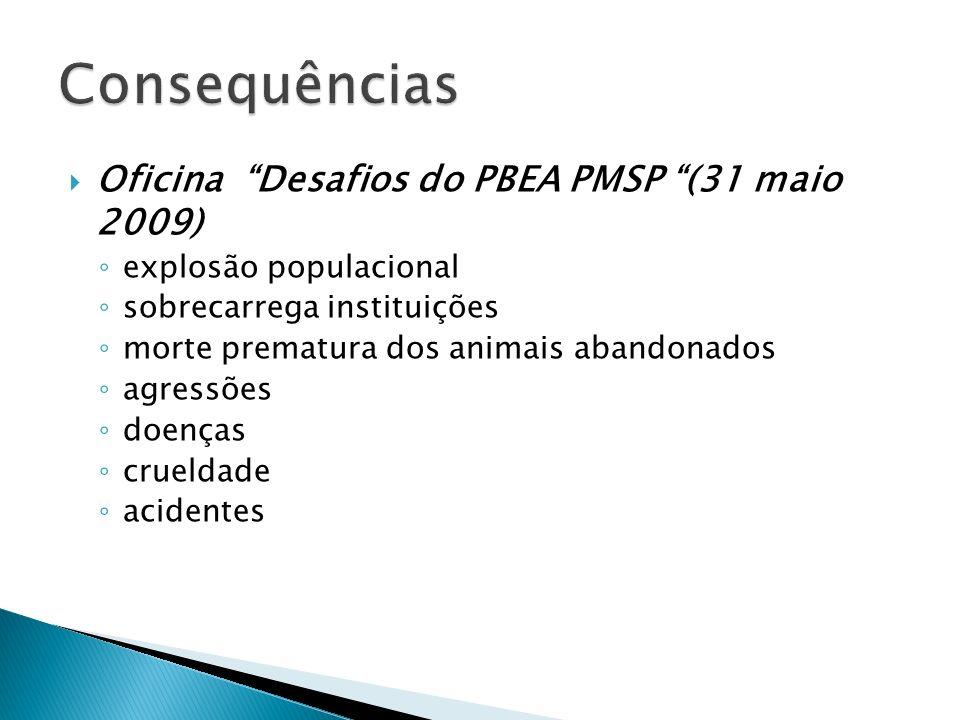 OIE, 2008 - Article 2: Objetivos do programa de controle de cães de rua: Promover a saúde e bem-estar dos animais (com proprietário e população de rua); Reduzir o número de cães de rua a um nível aceitável; Promover a PRA; Ações para vacinação de cães de rua; Reduzir o risco de zoonoses como a raiva; Controlar outras zoonoses: e.g.
