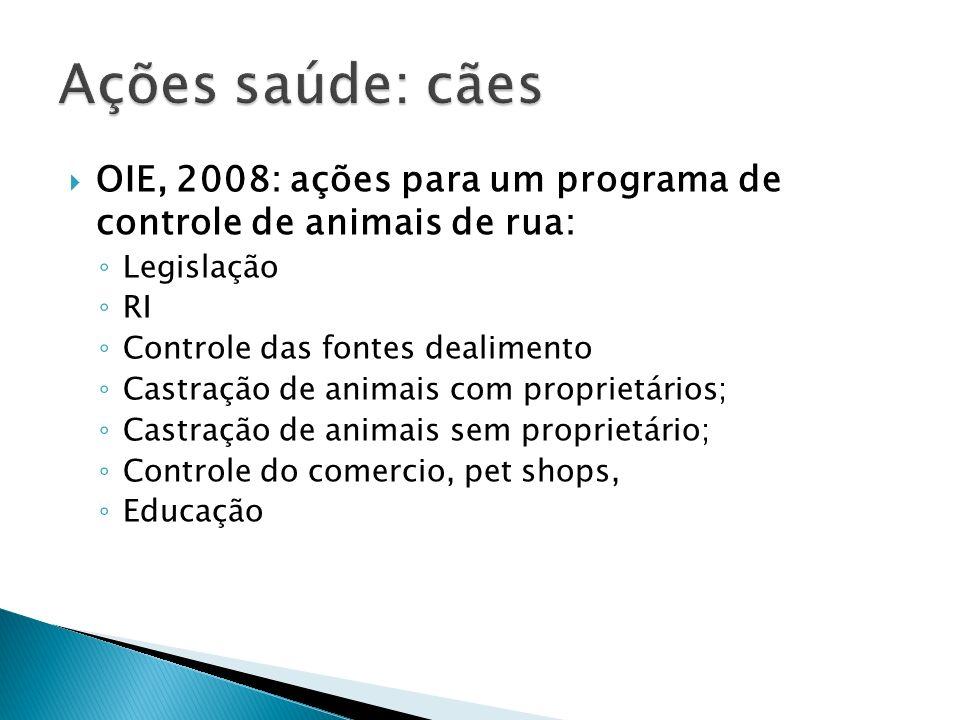 Diminuição em 77% da eutanásia em locais com ações de controle da reprodução (LORD et al., 2006)