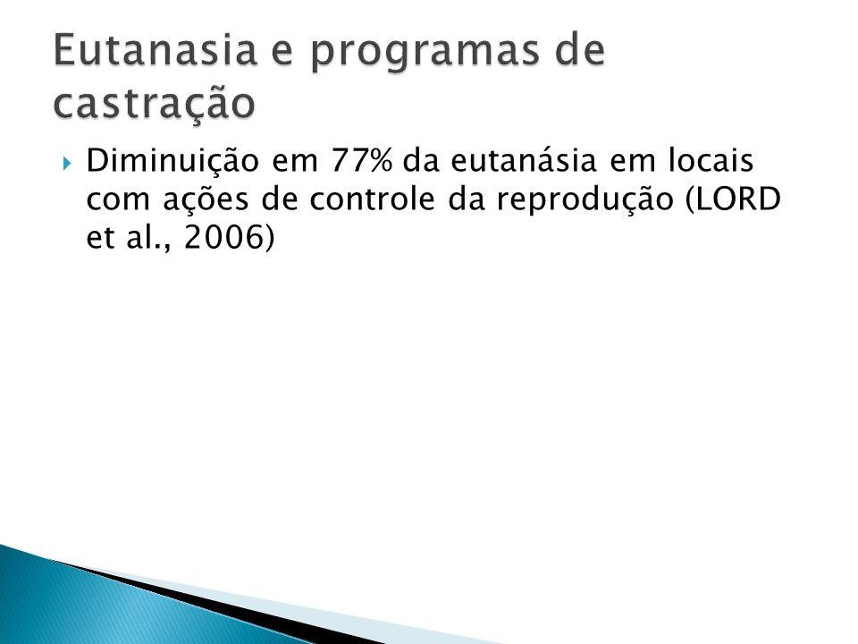 OIE, 2008: 1.Promover a PRA = reduzir cães de rua e incidência de zoonoses; 2.