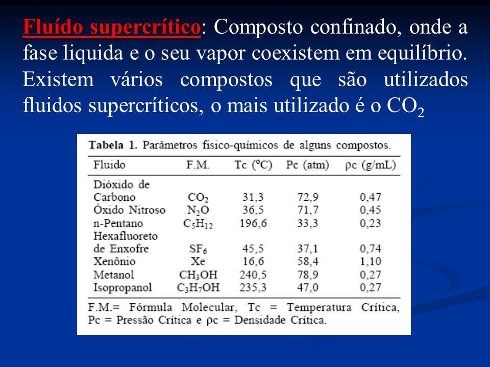 Fluído supercrítico Fluído supercrítico: Composto confinado, onde a fase liquida e o seu vapor coexistem em equilíbrio. Existem vários compostos que s