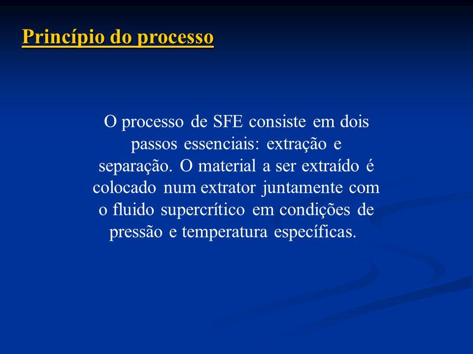 O processo de SFE consiste em dois passos essenciais: extração e separação. O material a ser extraído é colocado num extrator juntamente com o fluido