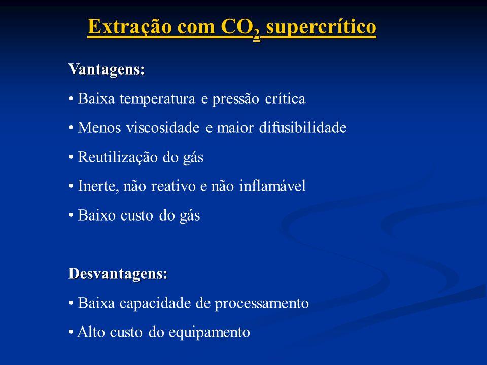 Extração com CO 2 supercrítico Vantagens: Baixa temperatura e pressão crítica Menos viscosidade e maior difusibilidade Reutilização do gás Inerte, não reativo e não inflamável Baixo custo do gásDesvantagens: Baixa capacidade de processamento Alto custo do equipamento