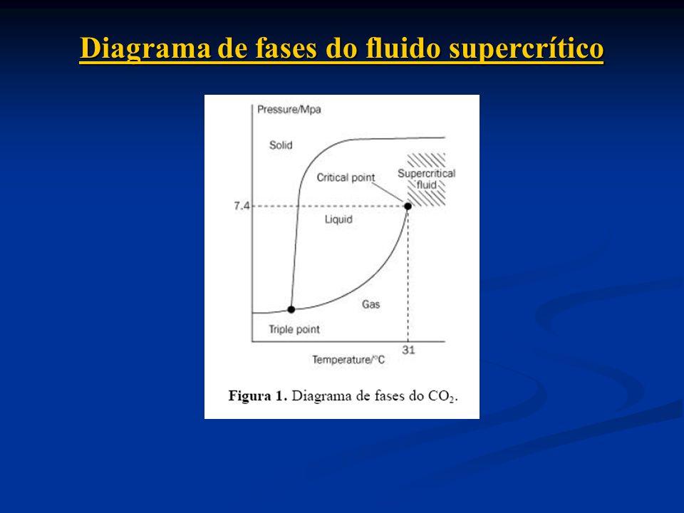 Diagrama de fases do fluido supercrítico