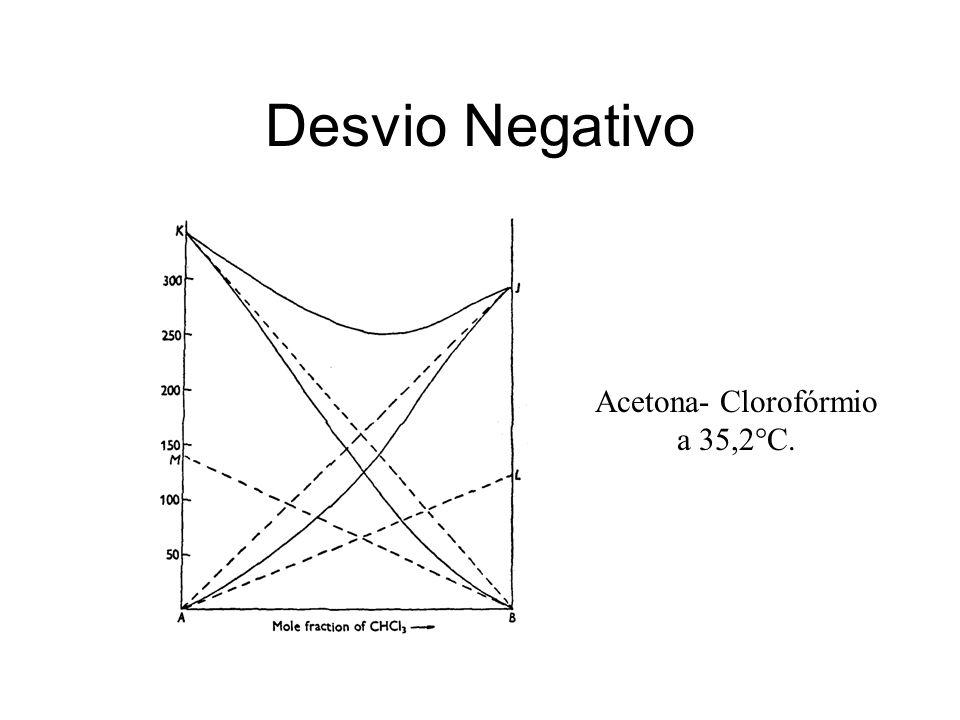 Desvio Negativo Acetona- Clorofórmio a 35,2°C.