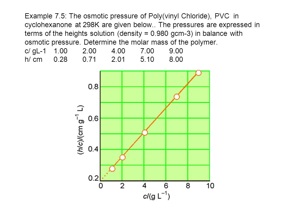 Example 7.5: The osmotic pressure of Poly(vinyl Chloride), PVC in cyclohexanone at 298K are given below..