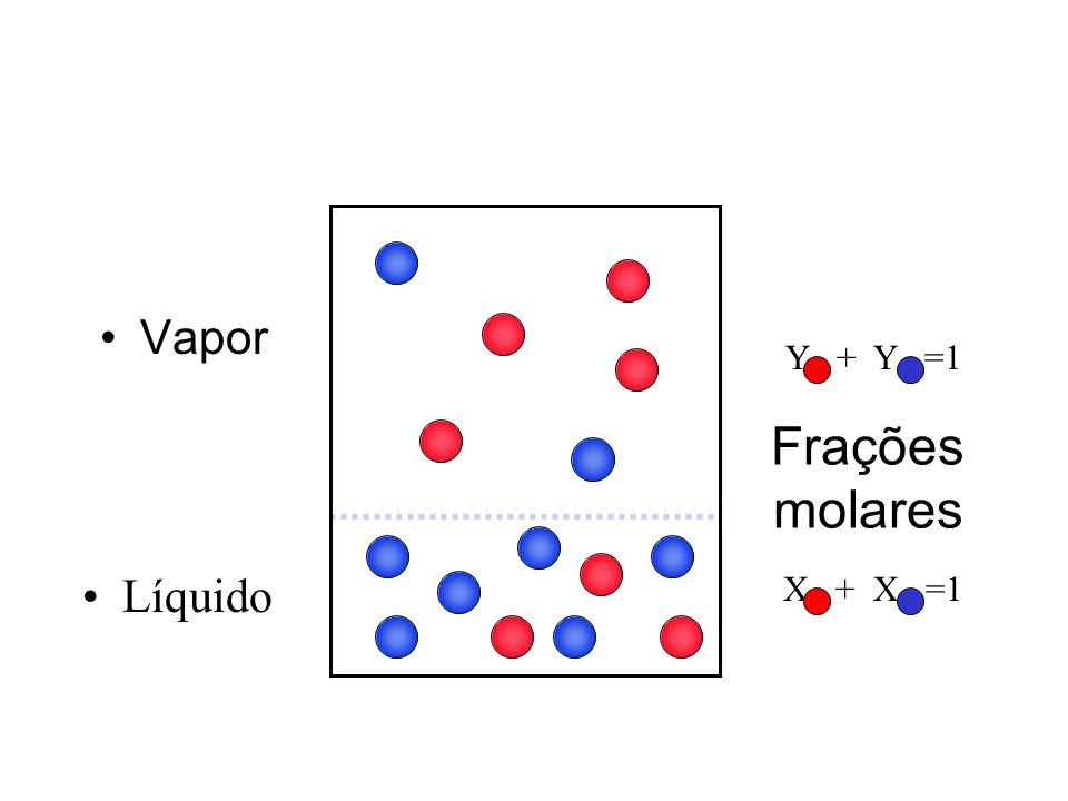 Frações molares Vapor Líquido Y + Y =1 X + X =1