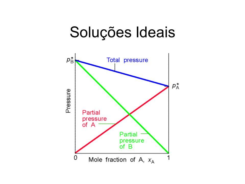 Soluções Ideais