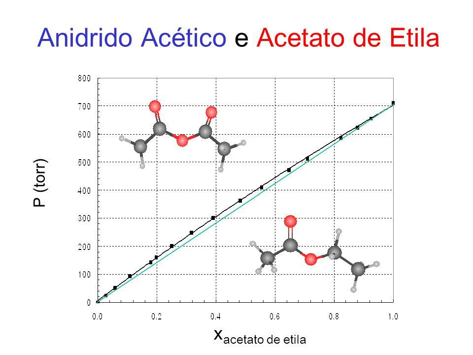 Anidrido Acético e Acetato de Etila x acetato de etila P (torr)