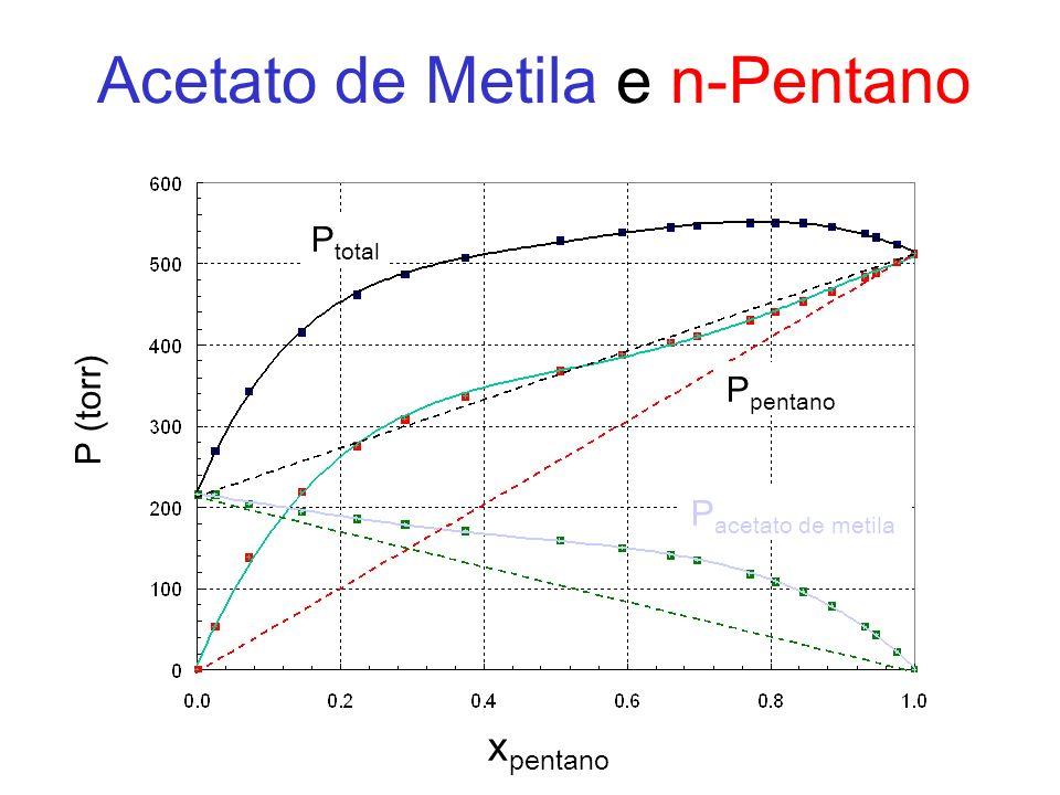 x pentano P (torr) P acetato de metila P pentano P total Acetato de Metila e n-Pentano