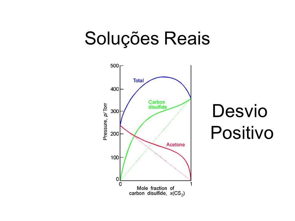 Soluções Reais Desvio Positivo