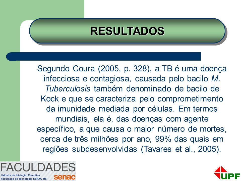 Segundo Coura (2005, p. 328), a TB é uma doença infecciosa e contagiosa, causada pelo bacilo M. Tuberculosis também denominado de bacilo de Kock e que
