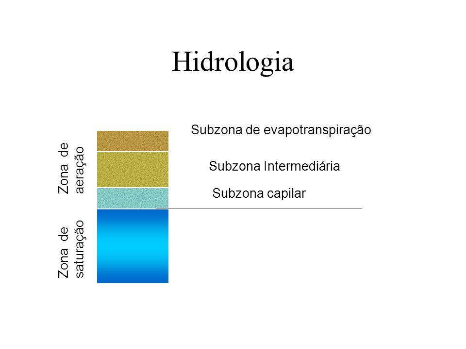 Hidrologia Zona de saturação Zona de aeração Subzona capilar Subzona de evapotranspiração Subzona Intermediária