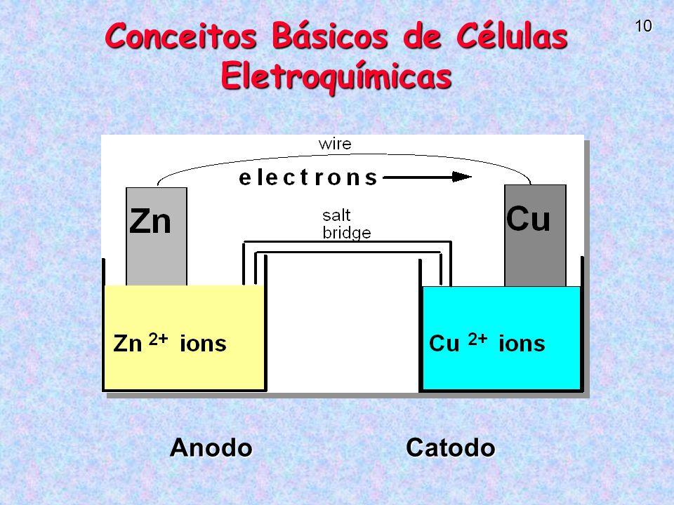 10 AnodoCatodo Conceitos Básicos de Células Eletroquímicas