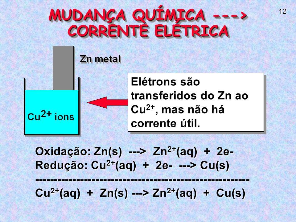 12 Oxidação: Zn(s) ---> Zn 2+ (aq) + 2e- Redução: Cu 2+ (aq) + 2e- ---> Cu(s) -------------------------------------------------------- Cu 2+ (aq) + Zn(s) ---> Zn 2+ (aq) + Cu(s) Elétrons são transferidos do Zn ao Cu 2+, mas não há corrente útil.