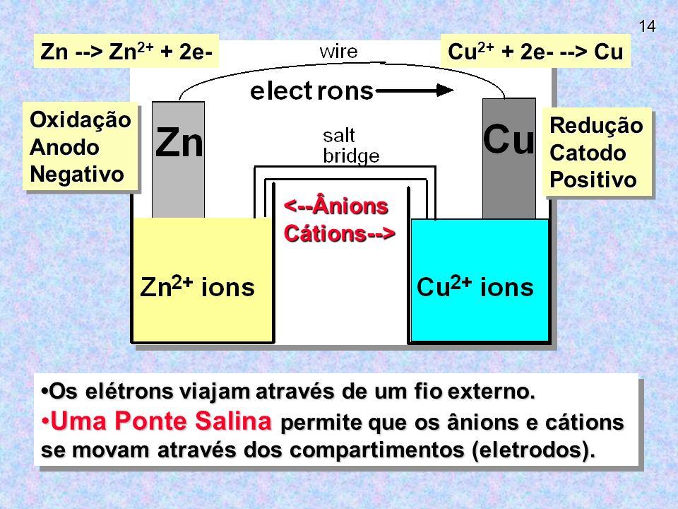 14 Os elétrons viajam através de um fio externo.