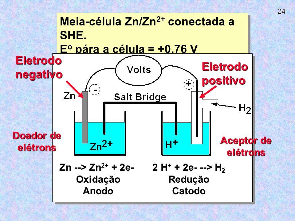 24 Meia-célula Zn/Zn 2+ conectada a SHE.