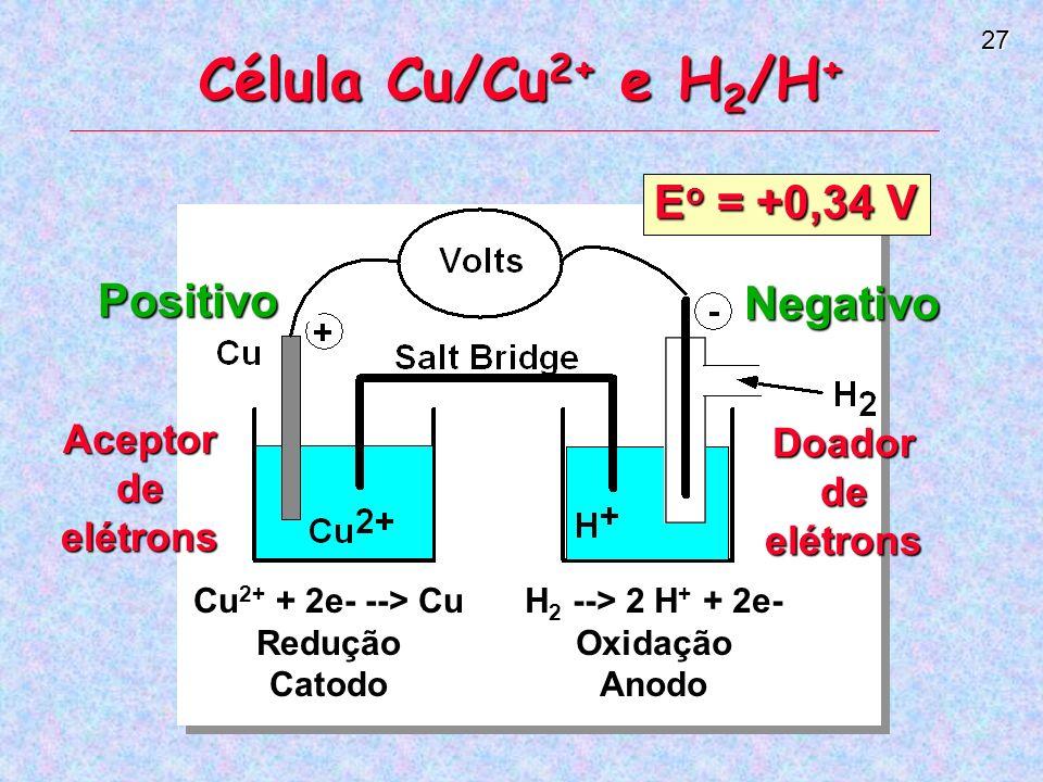 27 Célula Cu/Cu 2+ e H 2 /H + E o = +0,34 V Aceptor de elétrons Doador de elétrons Cu 2+ + 2e- --> Cu ReduçãoCatodo H 2 --> 2 H + + 2e- OxidaçãoAnodo Positivo Negativo
