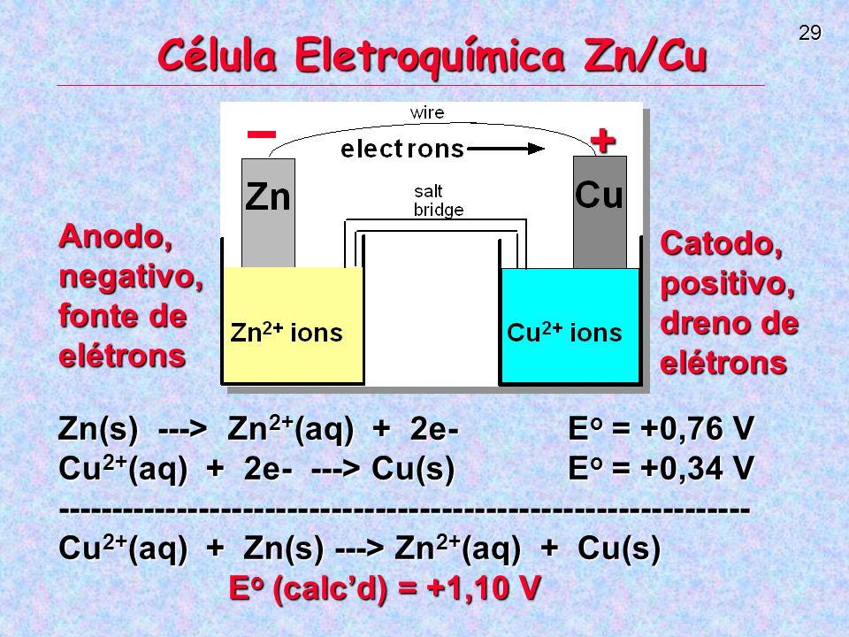 29 Célula Eletroquímica Zn/Cu Zn(s) ---> Zn 2+ (aq) + 2e-E o = +0,76 V Cu 2+ (aq) + 2e- ---> Cu(s)E o = +0,34 V --------------------------------------------------------------- Cu 2+ (aq) + Zn(s) ---> Zn 2+ (aq) + Cu(s) E o (calcd) = +1,10 V Catodo, positivo, dreno de elétrons Anodo, negativo, fonte de elétrons +