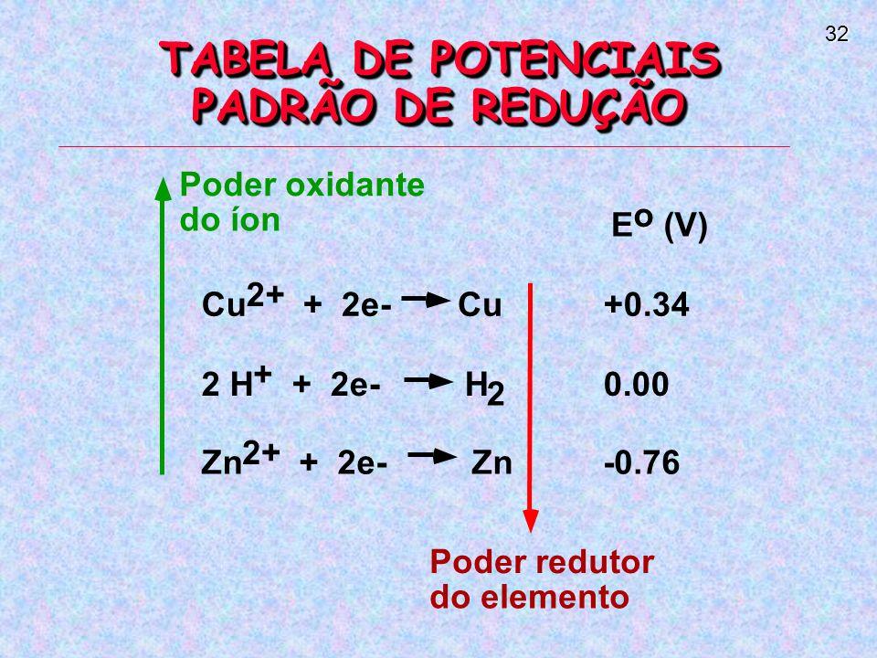 32 TABELA DE POTENCIAIS PADRÃO DE REDUÇÃO 2 E o (V) Cu 2+ + 2e- Cu+0.34 2 H + + 2e- H0.00 Zn 2+ + 2e- Zn-0.76 Poder oxidante do íon Poder redutor do elemento