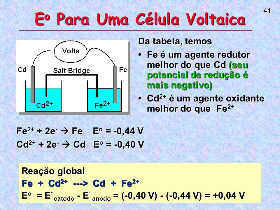 41 Da tabela, temos Fe é um agente redutor melhor do que Cd (seu potencial de redução é mais negativo)Fe é um agente redutor melhor do que Cd (seu potencial de redução é mais negativo) Cd 2+ é um agente oxidante melhor do que Fe 2+Cd 2+ é um agente oxidante melhor do que Fe 2+ E o Para Uma Célula Voltaica Reação global Fe + Cd 2+ ---> Cd + Fe 2+ E o = E˚ catodo - E˚ anodo = (-0,40 V) - (-0,44 V) = +0,04 V Fe 2+ + 2e - Fe E o = -0,44 V Cd 2+ + 2e - Cd E o = -0,40 V