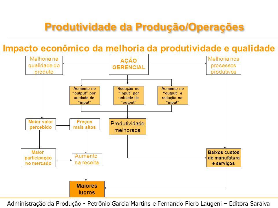 Administração da Produção - Petrônio Garcia Martins e Fernando Piero Laugeni – Editora Saraiva Produtividade da Produção/Operações AÇÃO GERENCIAL Redu
