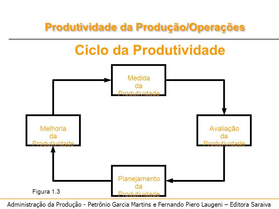 Administração da Produção - Petrônio Garcia Martins e Fernando Piero Laugeni – Editora Saraiva Produtividade da Produção/Operações Ciclo da Produtivid