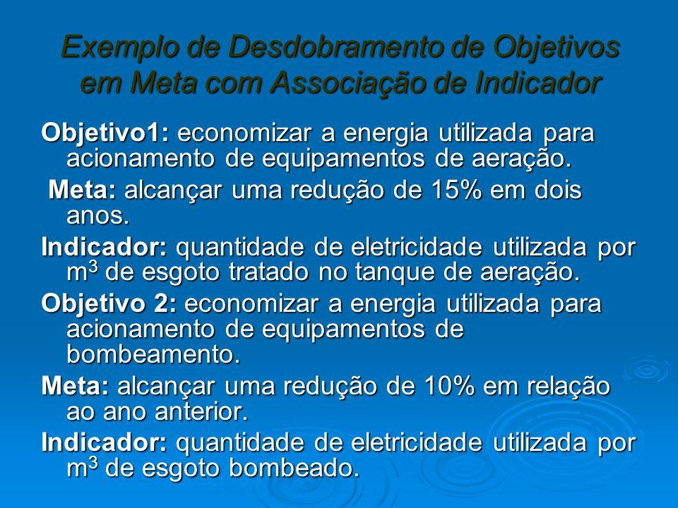 Exemplo de Desdobramento de Objetivos em Meta com Associação de Indicador Objetivo1: economizar a energia utilizada para acionamento de equipamentos de aeração.