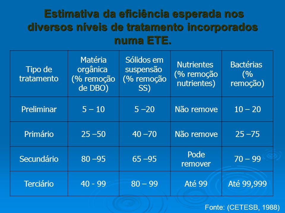 Estimativa da eficiência esperada nos diversos níveis de tratamento incorporados numa ETE. Estimativa da eficiência esperada nos diversos níveis de tr