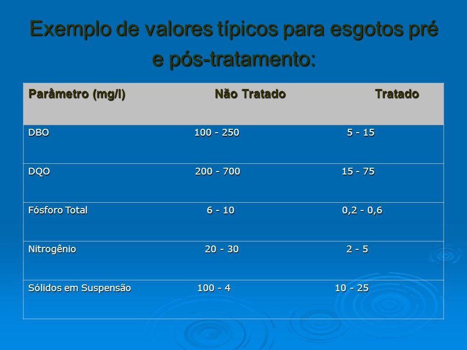 Exemplo de valores típicos para esgotos pré e pós-tratamento: Parâmetro (mg/l) Não Tratado Tratado DBO 100 - 250 5 - 15 DQO 200 - 700 15 - 75 Fósforo Total 6 - 10 0,2 - 0,6 Nitrogênio 20 - 30 2 - 5 Sólidos em Suspensão 100 - 4 10 - 25