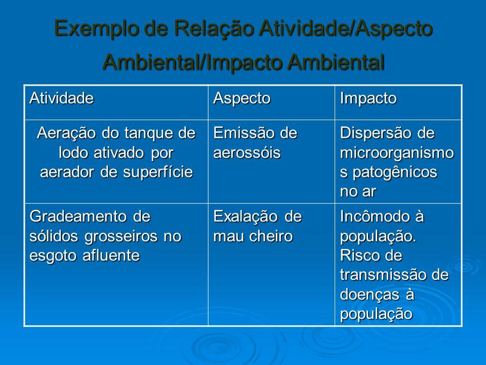 Exemplo de Relação Atividade/Aspecto Ambiental/Impacto Ambiental AtividadeAspectoImpacto Aeração do tanque de lodo ativado por aerador de superfície E