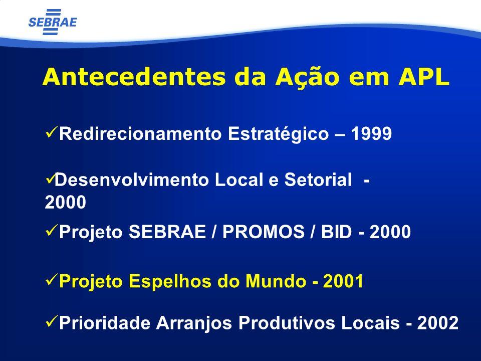 Antecedentes da Ação em APL Projeto SEBRAE / PROMOS / BID - 2000 Projeto Espelhos do Mundo - 2001 Prioridade Arranjos Produtivos Locais - 2002 Redirecionamento Estratégico – 1999 Desenvolvimento Local e Setorial - 2000