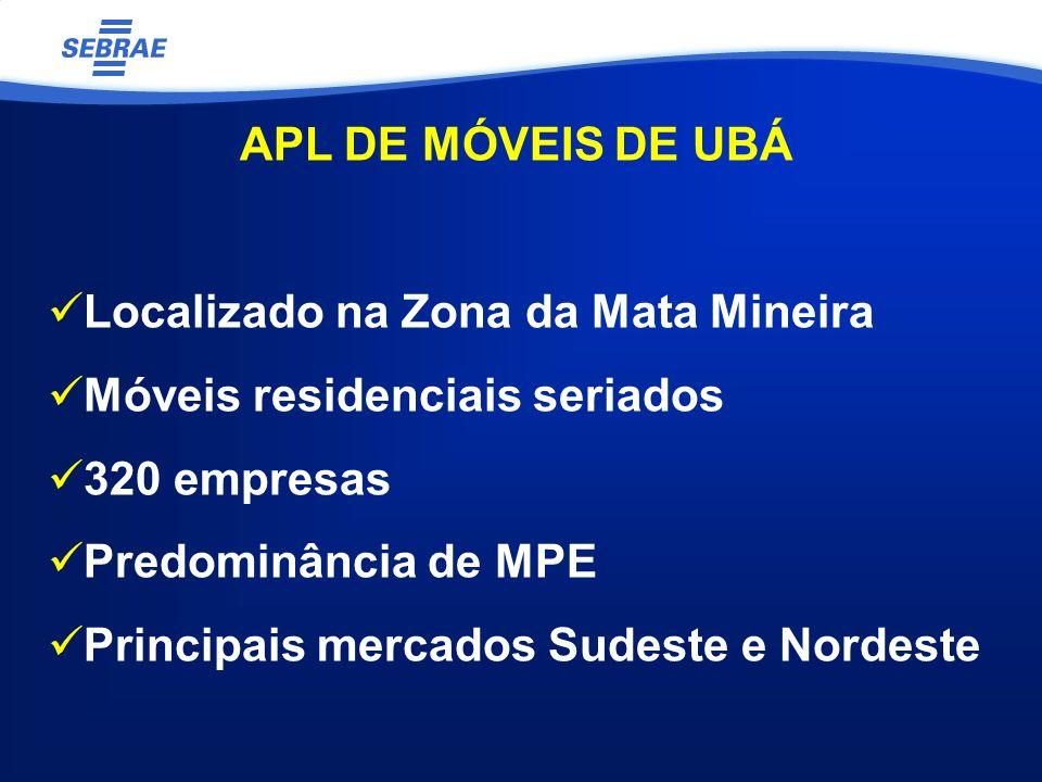 Localizado na Zona da Mata Mineira Móveis residenciais seriados 320 empresas Predominância de MPE Principais mercados Sudeste e Nordeste