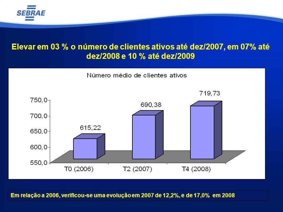 Elevar em 03 % o número de clientes ativos até dez/2007, em 07% até dez/2008 e 10 % até dez/2009 Em relação a 2006, verificou-se uma evolução em 2007 de 12,2%, e de 17,0% em 2008.